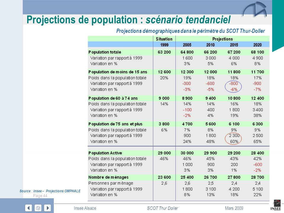 Projections démographiques dans le périmètre du SCOT Thur-Doller