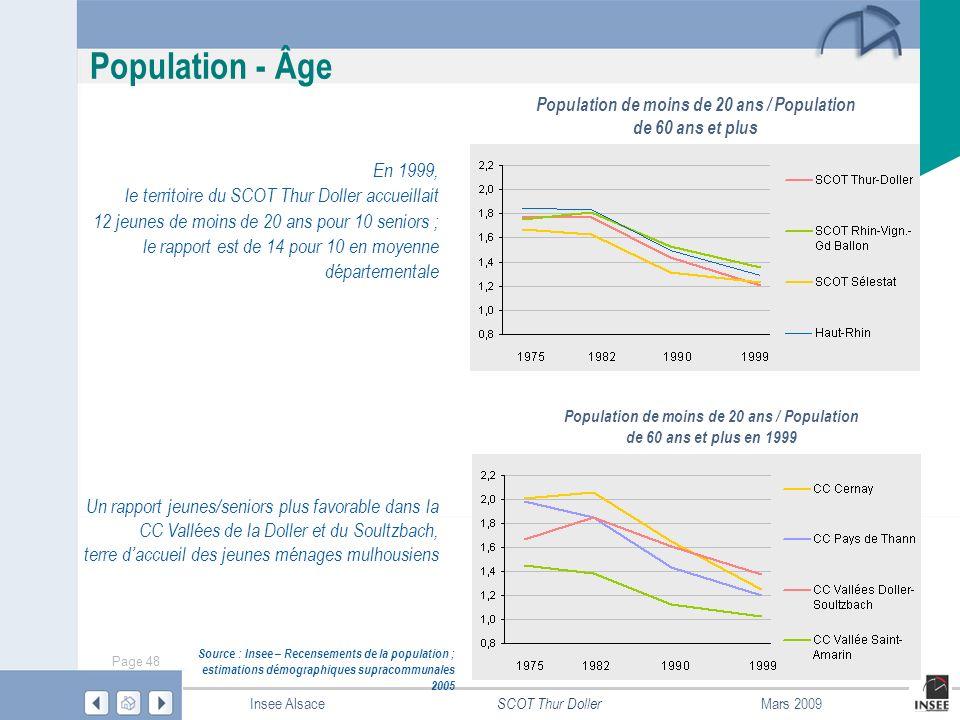Population - Âge Population de moins de 20 ans / Population. de 60 ans et plus. En 1999, le territoire du SCOT Thur Doller accueillait.