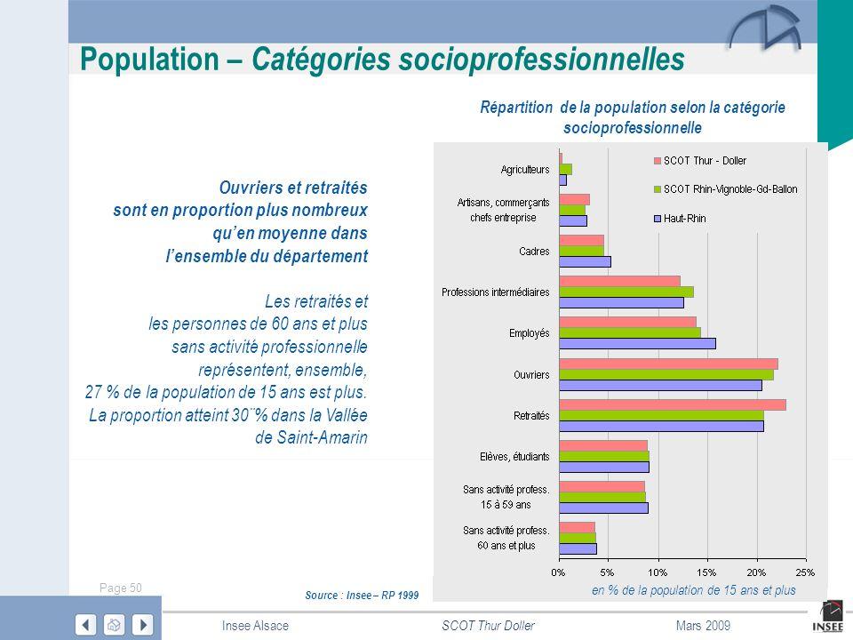 Répartition de la population selon la catégorie socioprofessionnelle