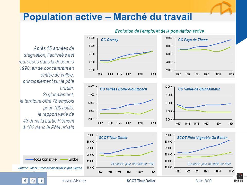 Evolution de l'emploi et de la population active