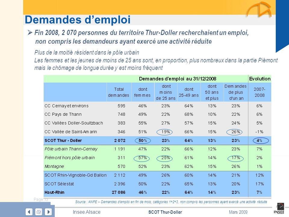 Demandes d'emploi  Fin 2008, 2 070 personnes du territoire Thur-Doller recherchaient un emploi,