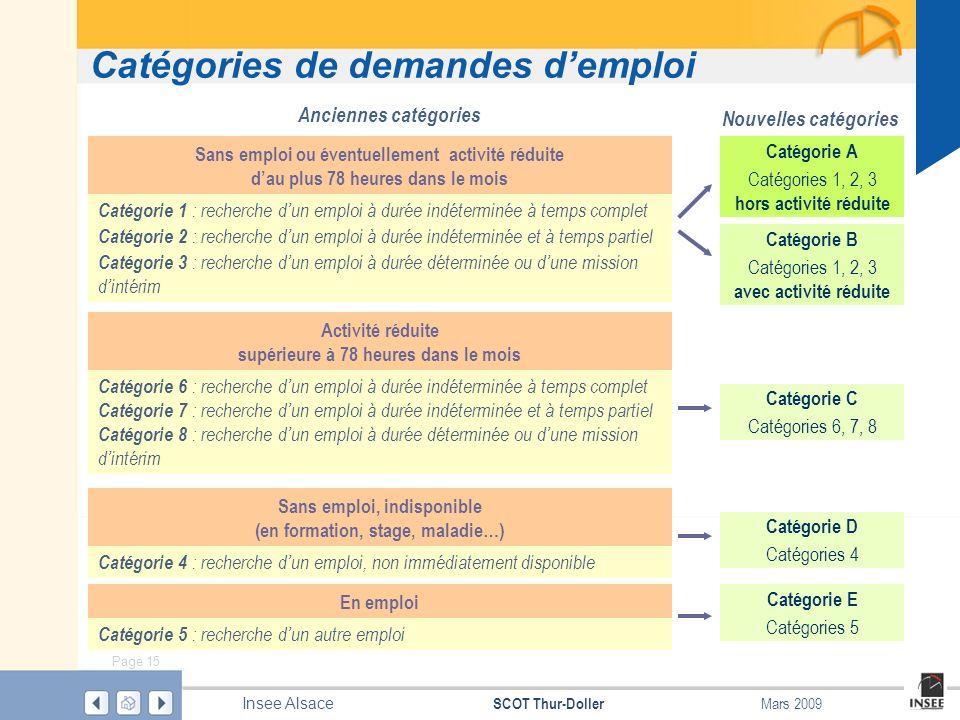 Catégories de demandes d'emploi