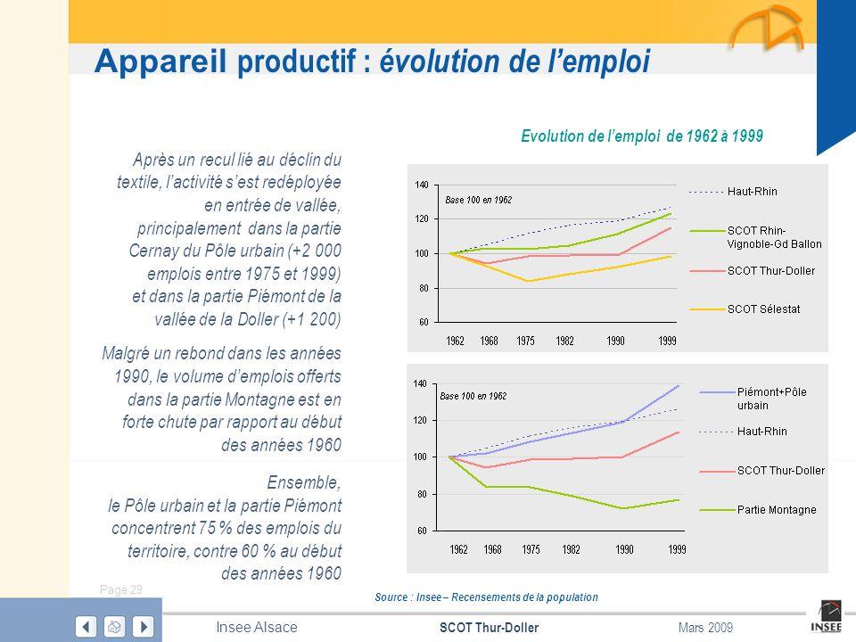 Appareil productif : évolution de l'emploi