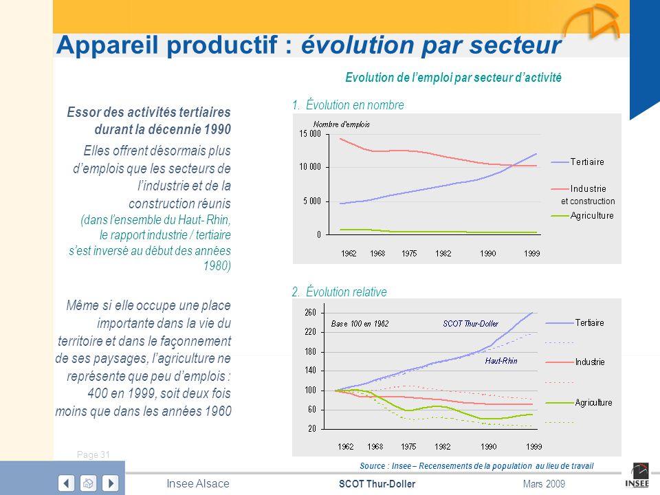 Evolution de l'emploi par secteur d'activité