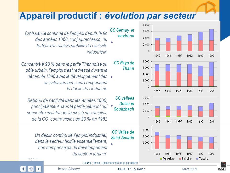 Appareil productif : évolution par secteur