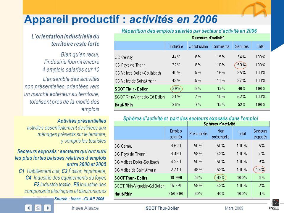 Appareil productif : activités en 2006