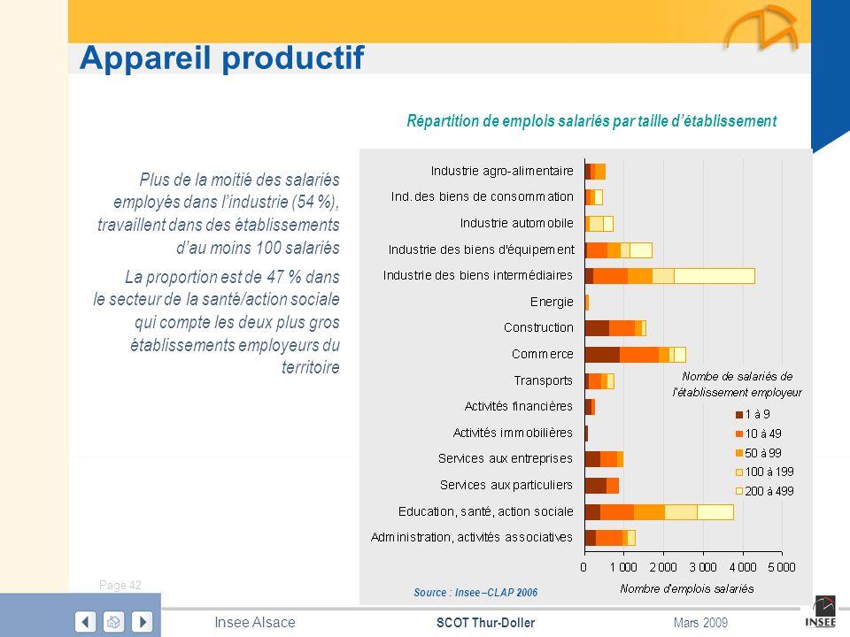 Répartition de emplois salariés par taille d'établissement