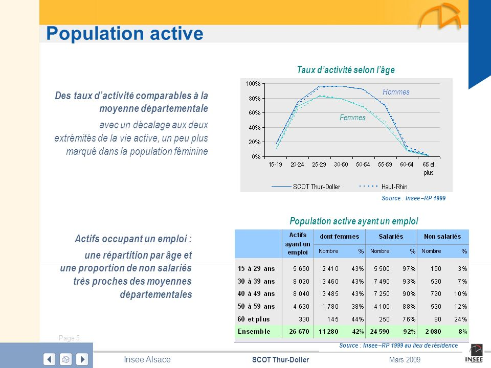 Taux d'activité selon l'âge Population active ayant un emploi