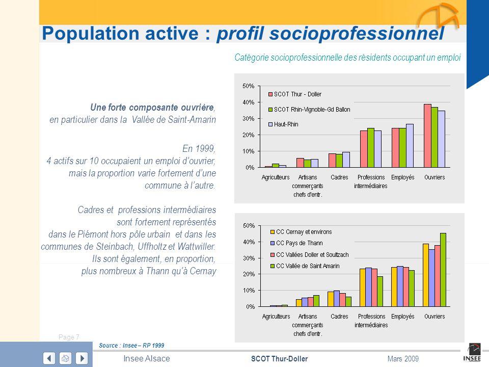 Population active : profil socioprofessionnel