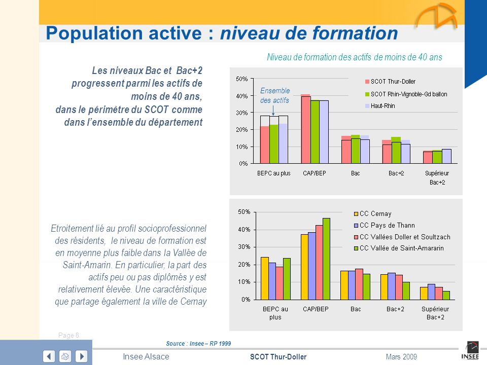 Population active : niveau de formation