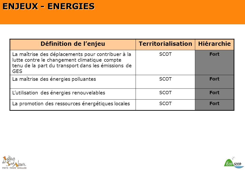 ENJEUX - ENERGIES Définition de l'enjeu Territorialisation Hiérarchie