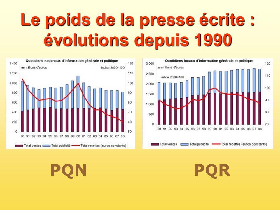 Le poids de la presse écrite : évolutions depuis 1990