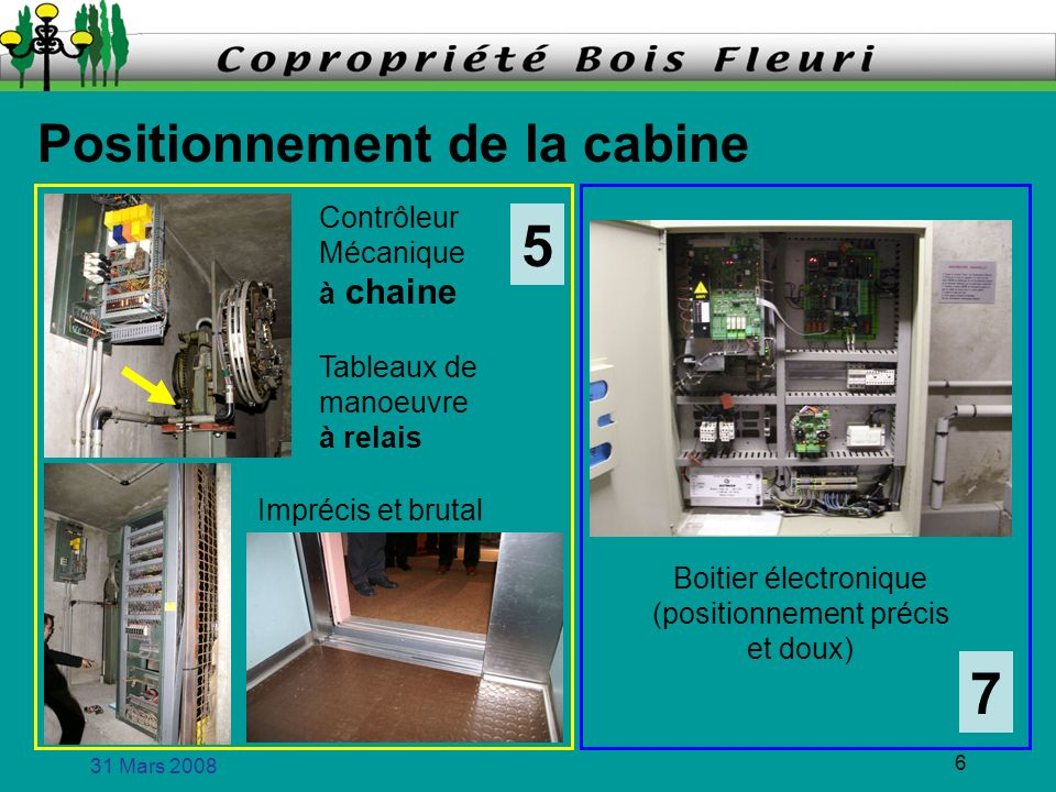 Positionnement de la cabine