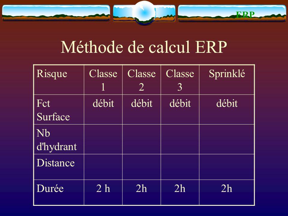 Méthode de calcul ERP Risque Classe 1 Classe 2 Classe 3 Sprinklé
