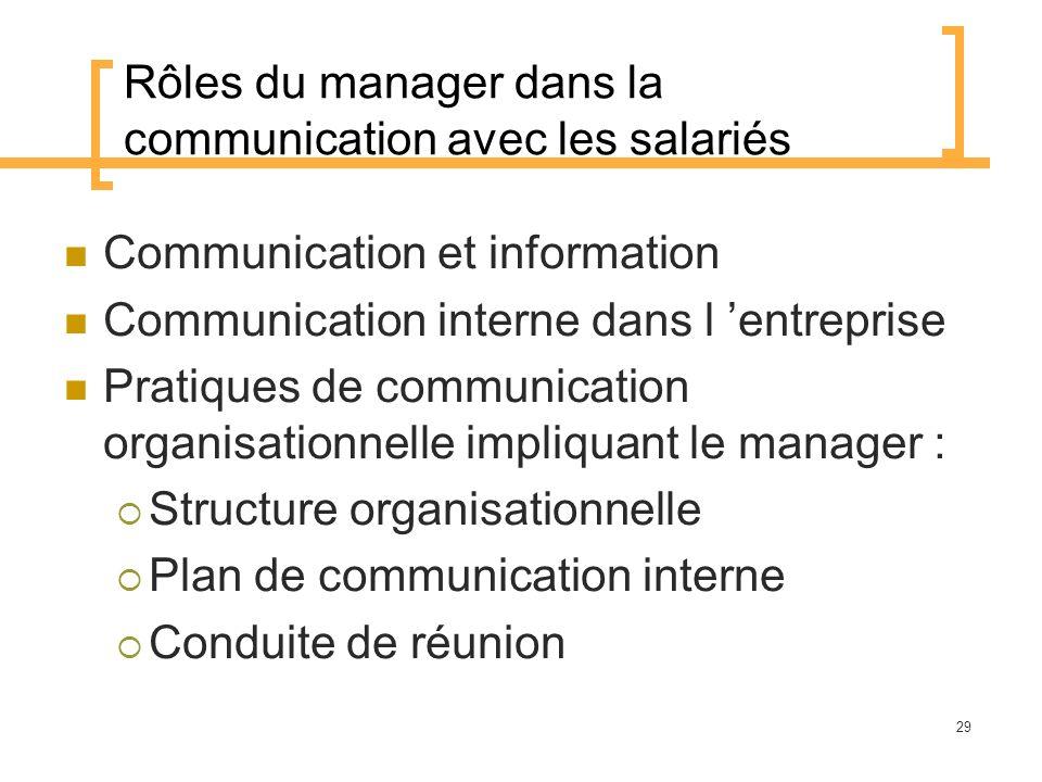 Rôles du manager dans la communication avec les salariés