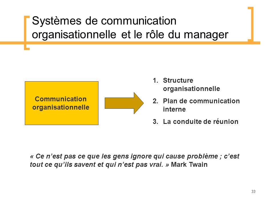 Systèmes de communication organisationnelle et le rôle du manager