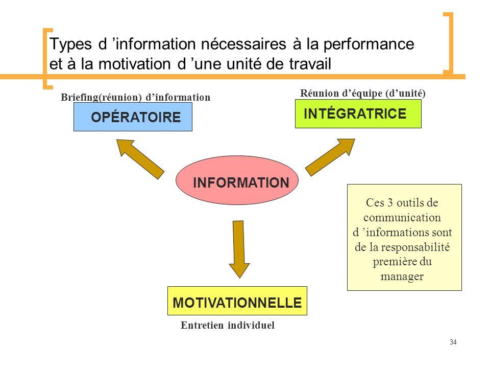Types d 'information nécessaires à la performance et à la motivation d 'une unité de travail
