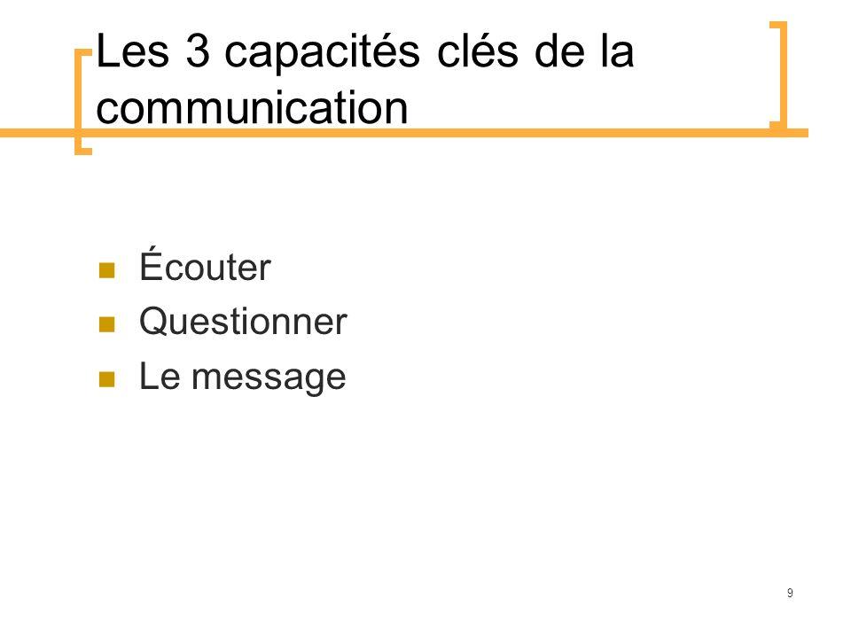 Les 3 capacités clés de la communication