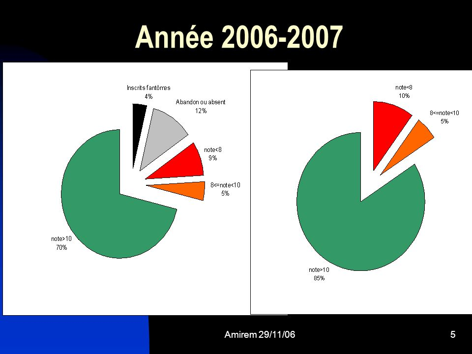 Année 2006-2007 Détails sur ce sujet