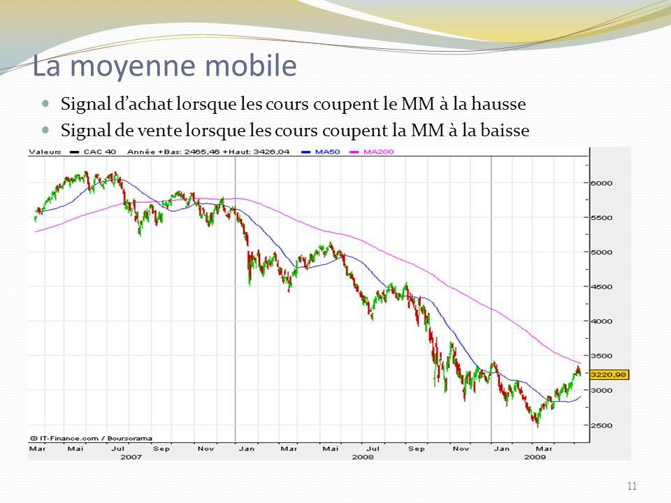 La moyenne mobile Signal d'achat lorsque les cours coupent le MM à la hausse.