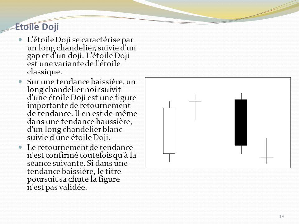 Etoile DojiL étoile Doji se caractérise par un long chandelier, suivie d un gap et d un doji. L étoile Doji est une variante de l étoile classique.