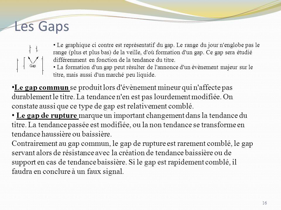 Les Gaps