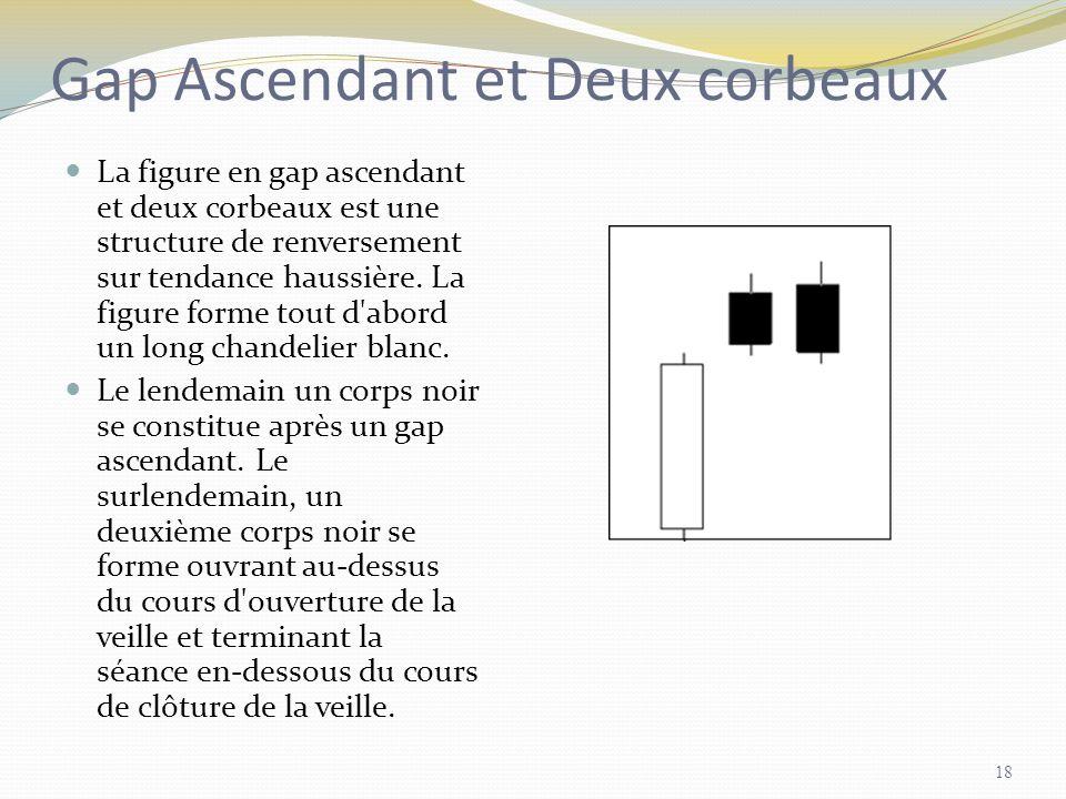 Gap Ascendant et Deux corbeaux