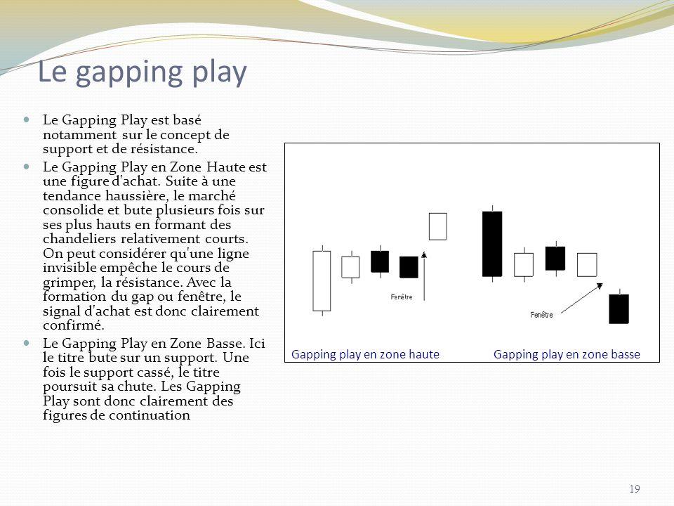 Le gapping play Le Gapping Play est basé notamment sur le concept de support et de résistance.