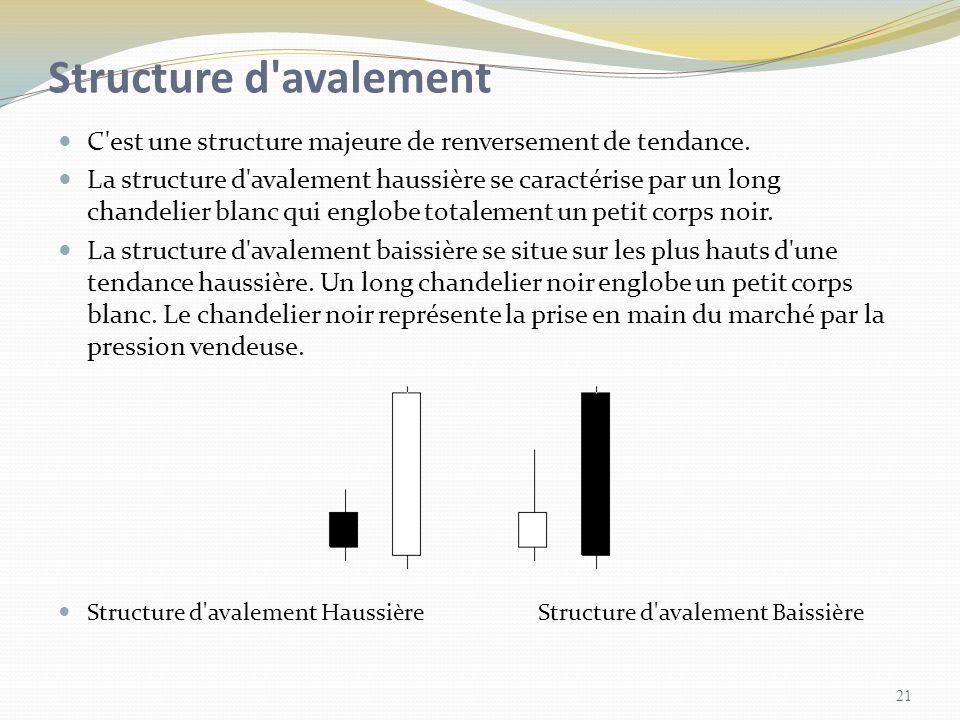 Structure d avalement C est une structure majeure de renversement de tendance.