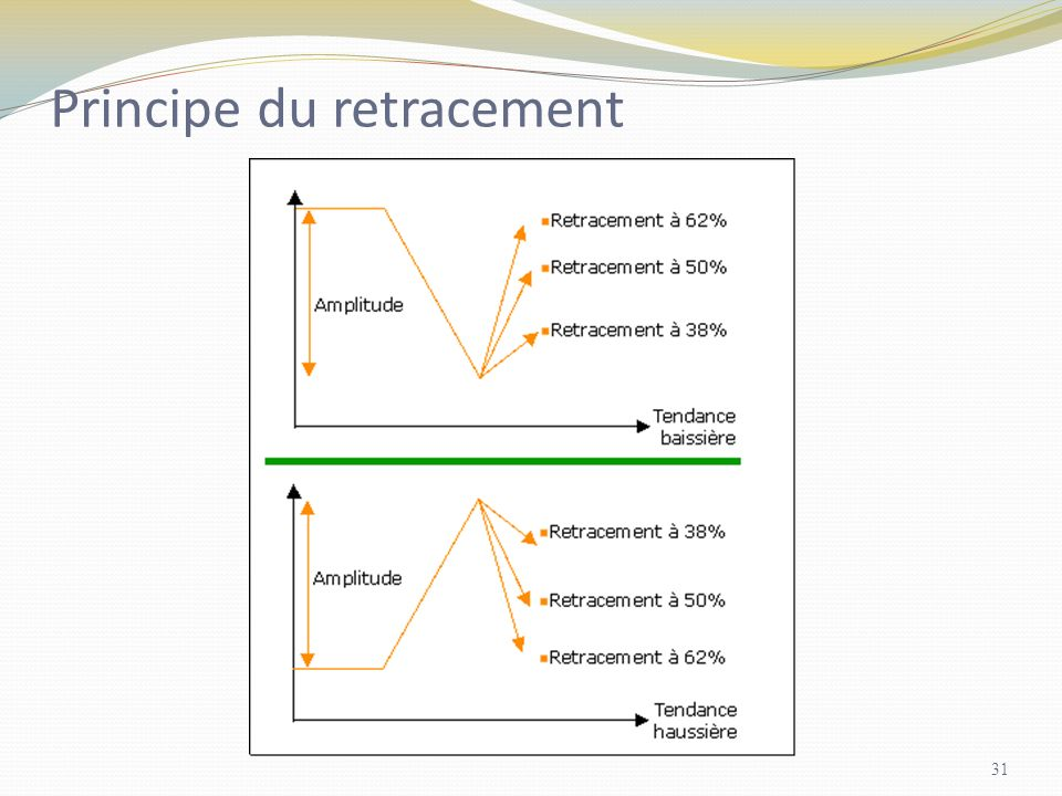 Principe du retracement