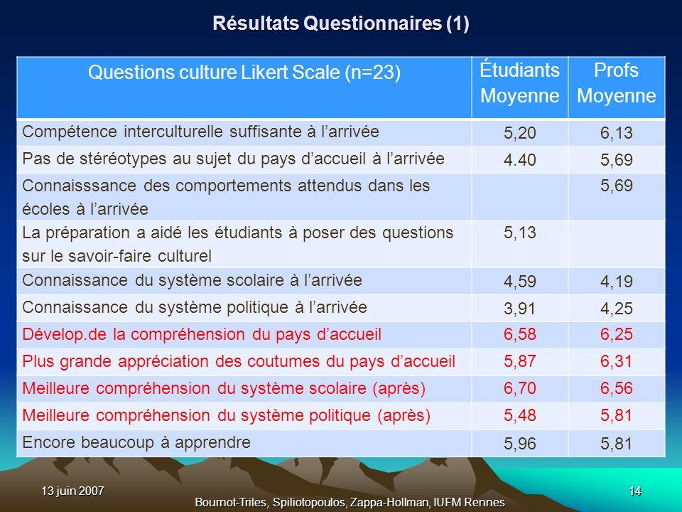 Résultats Questionnaires (1)