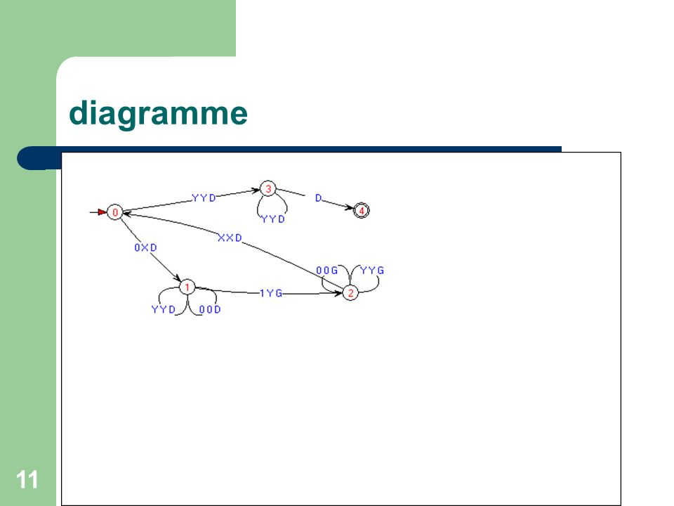diagramme mathématisation