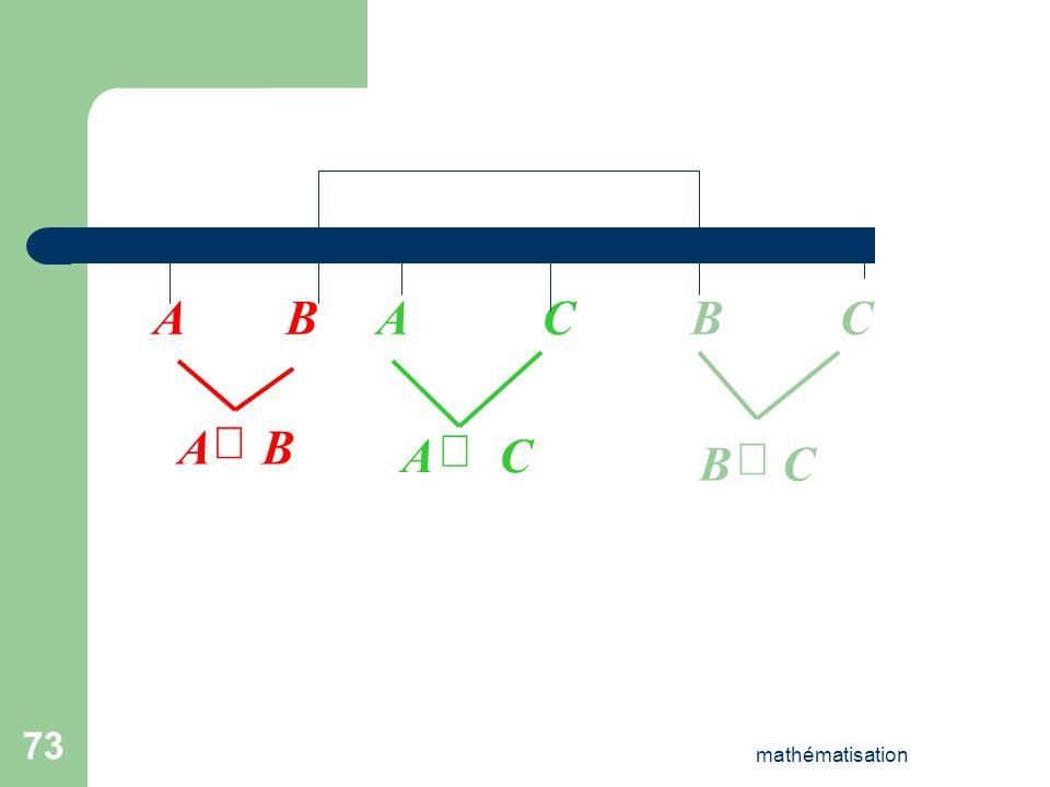 A B A C B C B A Ä C A Þ C B Ä mathématisation