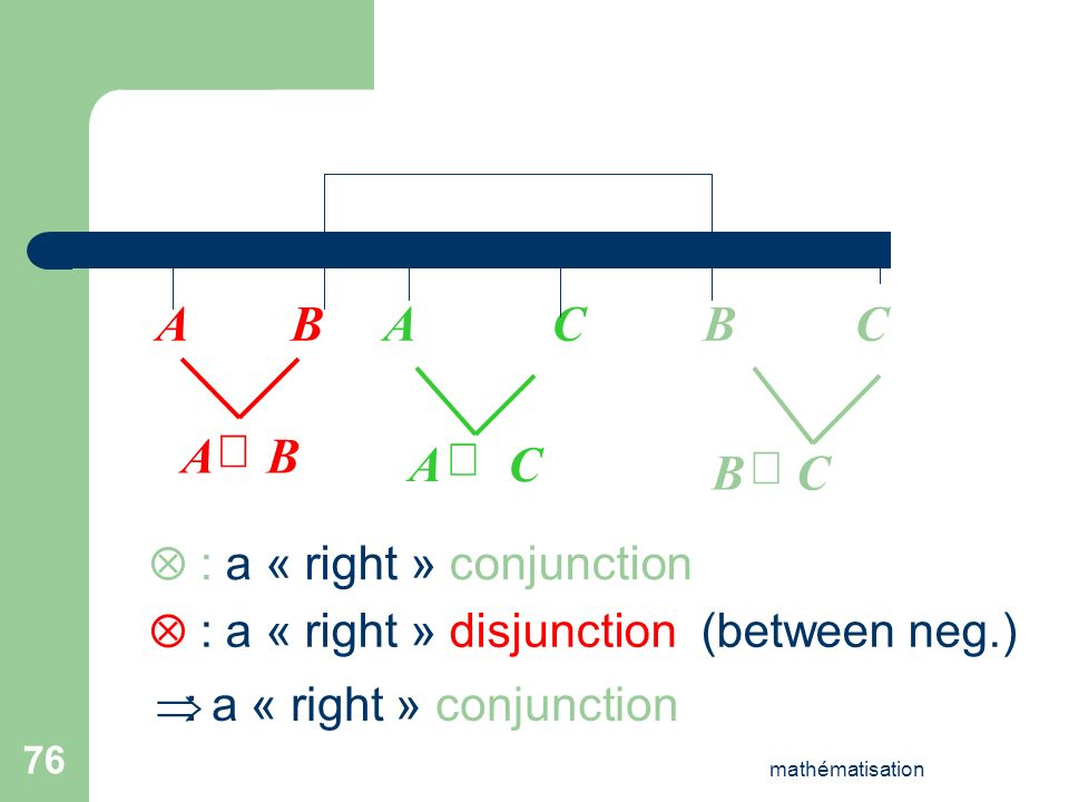 A B A C B C B A Ä C A Þ C B Ä  : a « right » conjunction