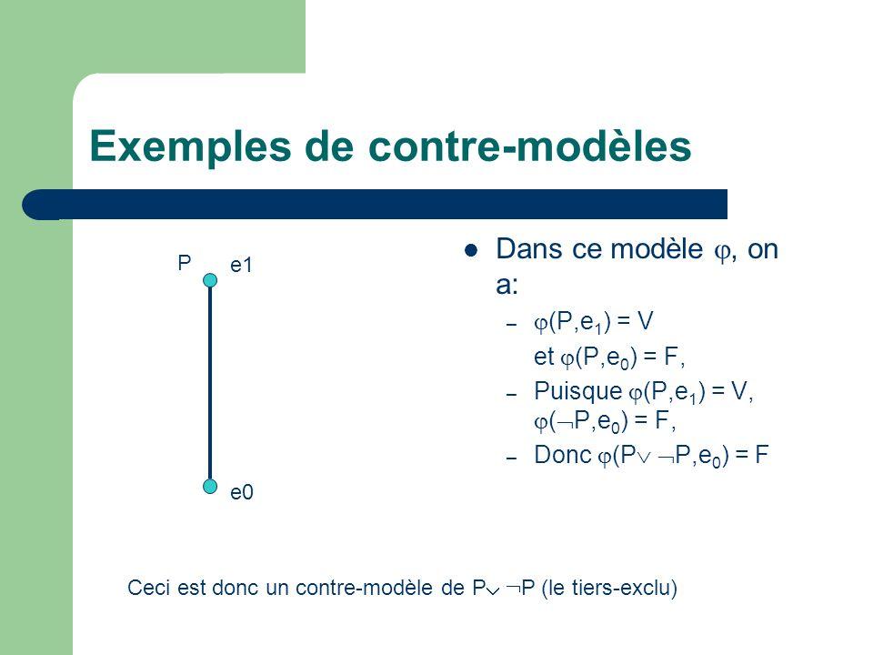 Exemples de contre-modèles