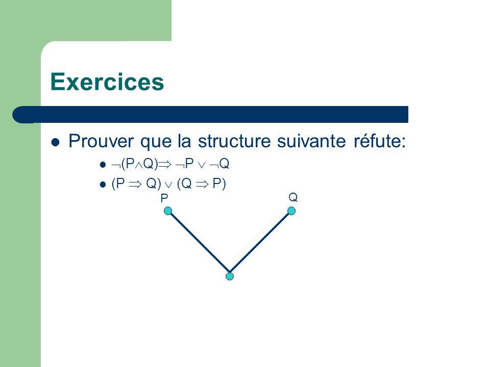 Exercices Prouver que la structure suivante réfute: (PQ) P  Q