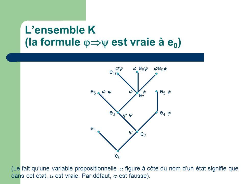 L'ensemble K (la formule  est vraie à e0)
