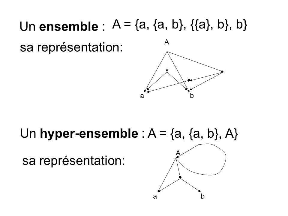 Un hyper-ensemble : A = {a, {a, b}, A}
