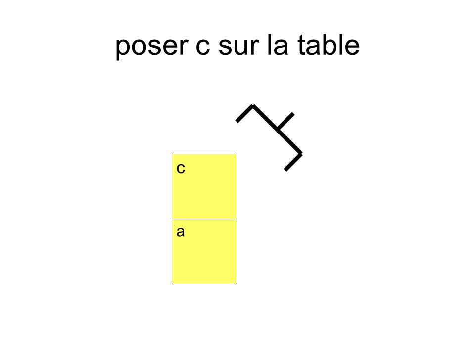 poser c sur la table a c