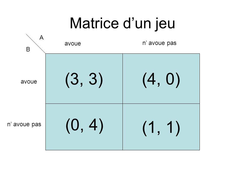 (3, 3) (4, 0) (1, 1) (0, 4) Matrice d'un jeu A avoue n' avoue pas B