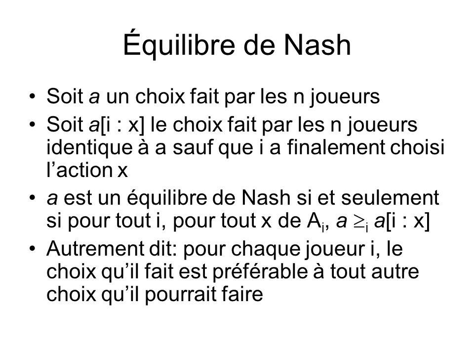 Équilibre de Nash Soit a un choix fait par les n joueurs