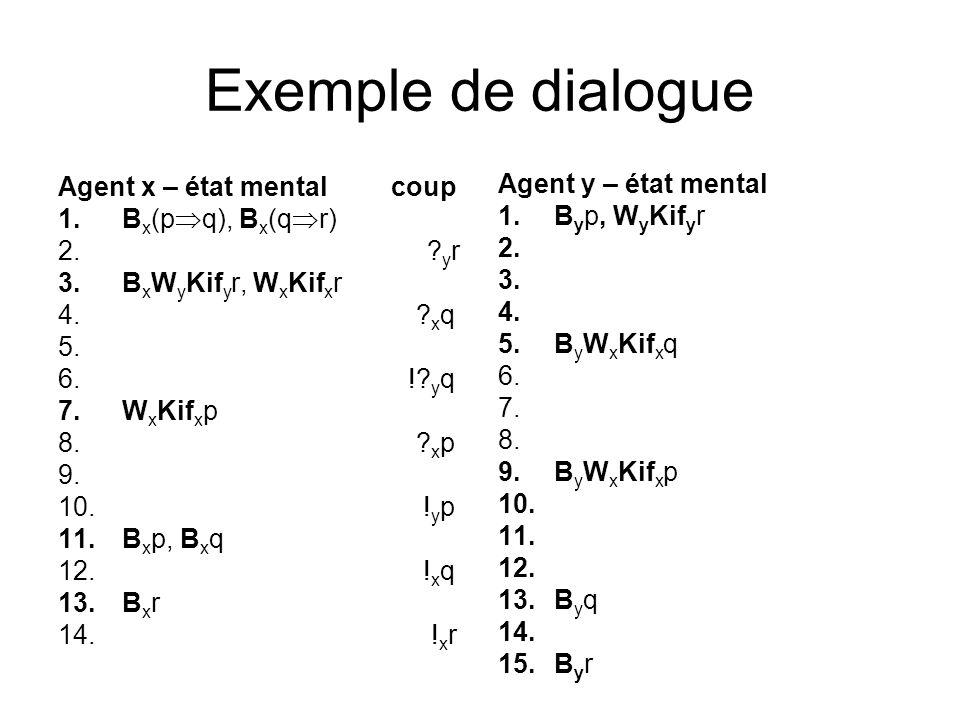 Exemple de dialogue Agent x – état mental coup Agent y – état mental