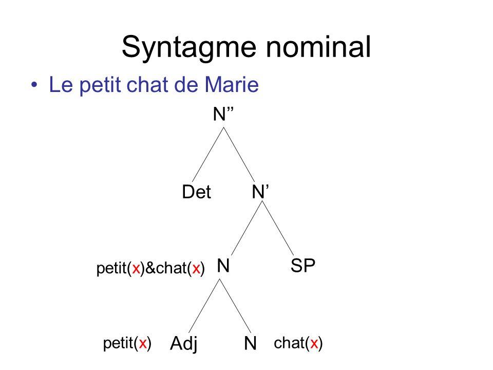 Syntagme nominal Le petit chat de Marie N'' Det N' N SP Adj N
