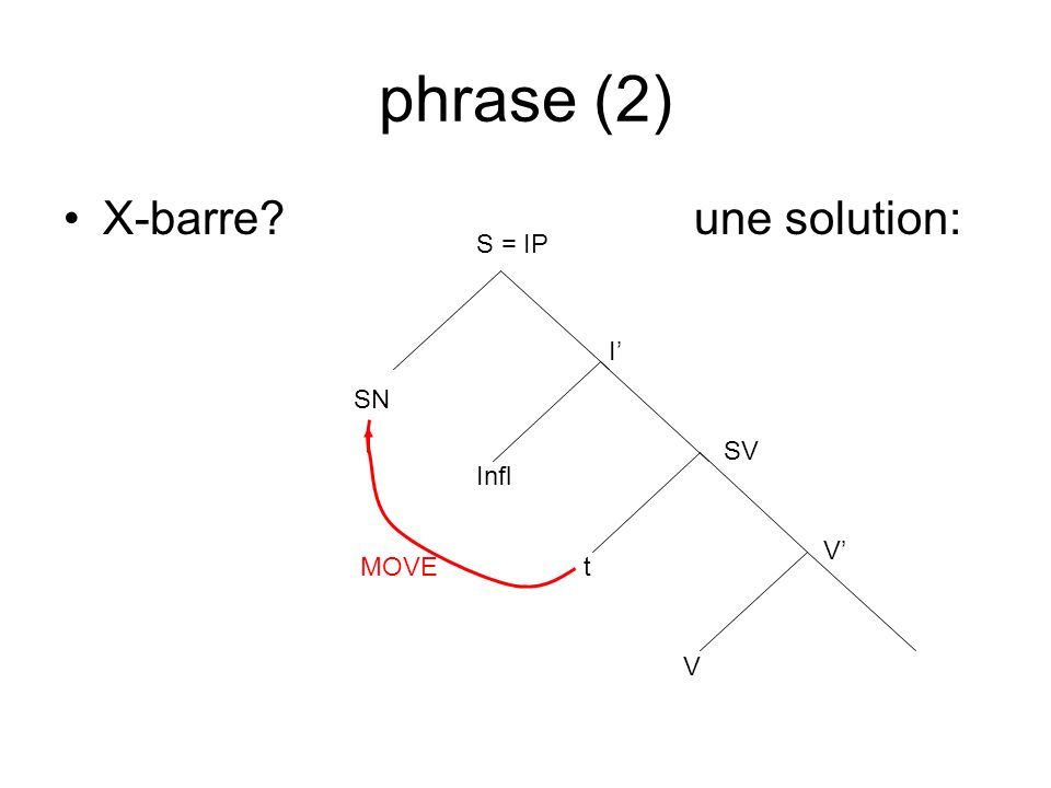 phrase (2) X-barre une solution: S = IP I' SN SV Infl V' MOVE t V