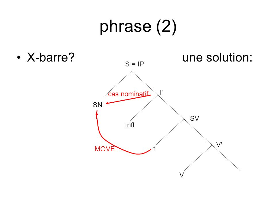 phrase (2) X-barre une solution: S = IP cas nominatif I' SN SV Infl
