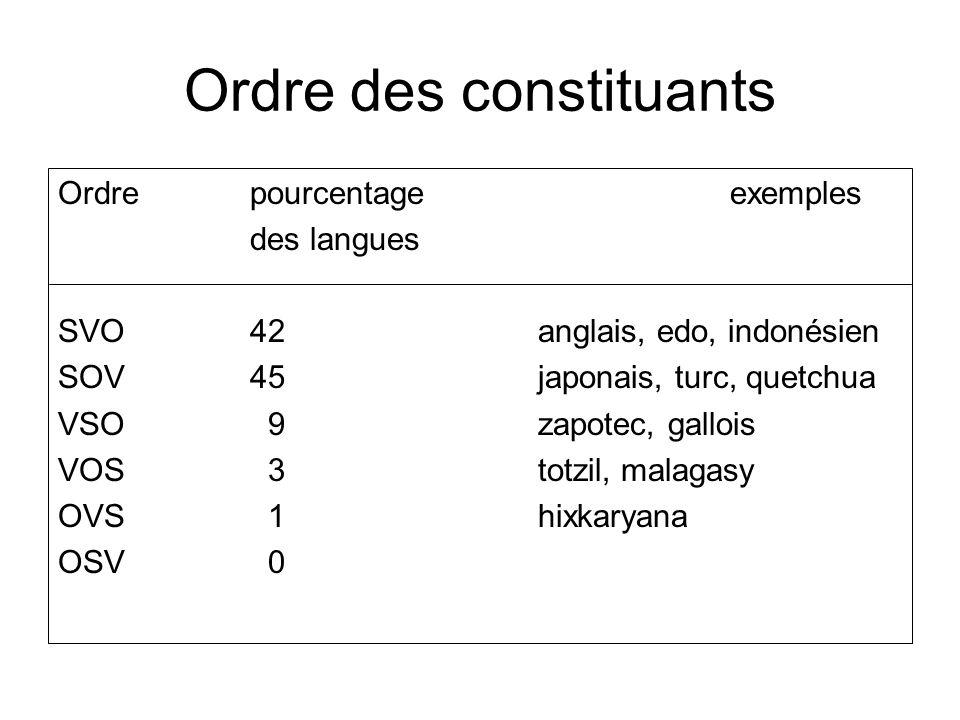 Ordre des constituants