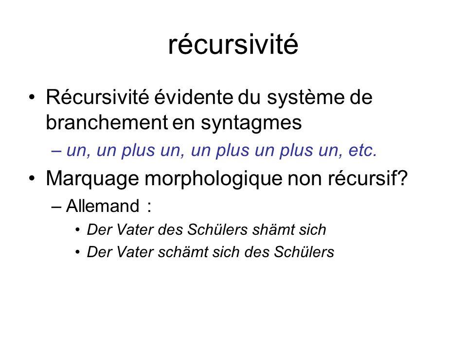 récursivité Récursivité évidente du système de branchement en syntagmes. un, un plus un, un plus un plus un, etc.