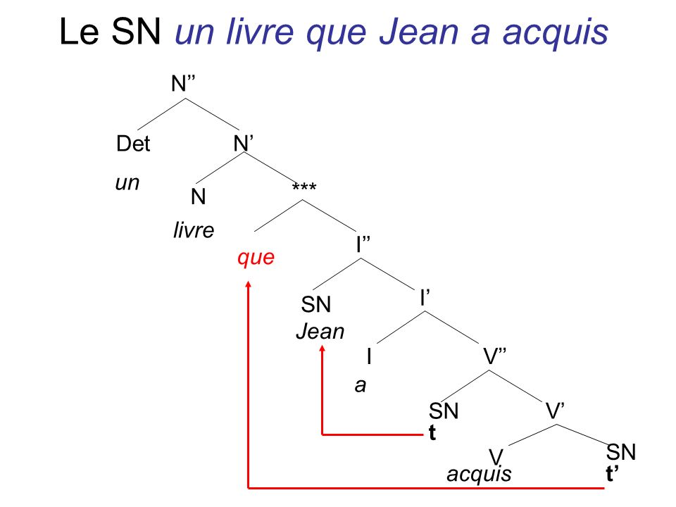 Le SN un livre que Jean a acquis