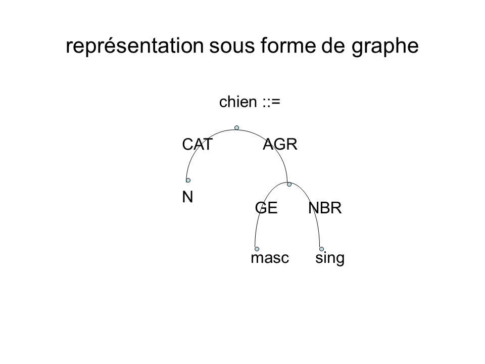 représentation sous forme de graphe