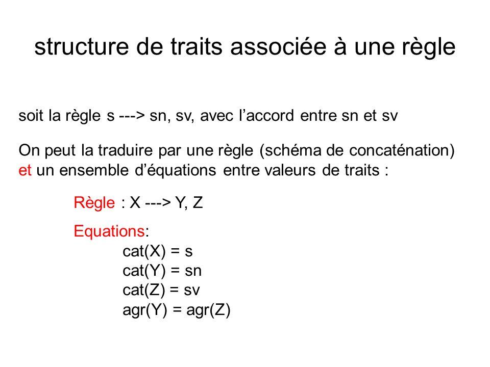 structure de traits associée à une règle